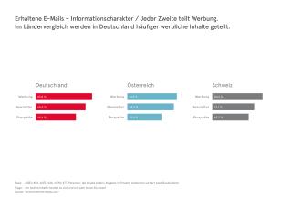 UIM_DACH-Studie_Informationscharakter_Grafik.png