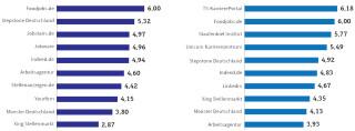 Bewertung von Jobportalen durch Unternehmen und Bewerber