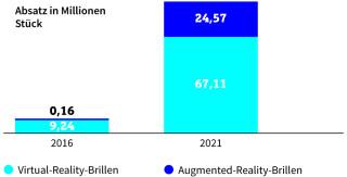 VR: Stark steigender Absatz