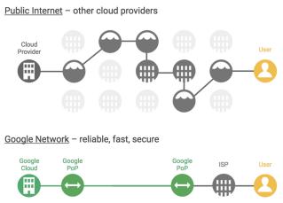 Google Infrastruktur