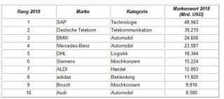 Ranking-Top10