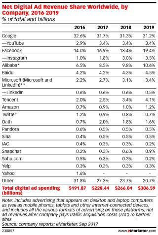 Digital-Ad-Revenue-Share