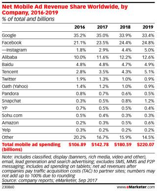 Mobile-Ad-Revenue-Share
