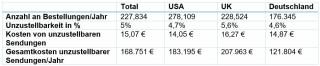 Regionale Kosten einer unzustellbaren Sendung im Durchschnitt