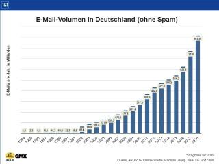E-Mail-Volumen-Deutschland-2018