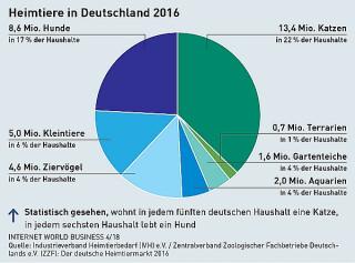 Heimtiere in Deutschland