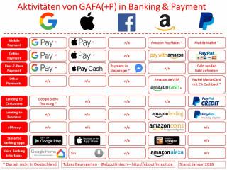 Aktivitäten von Google, Apple, Facebook, Amazon und Paypal im Bankbereich