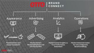 Bestandteile des Otto-Portals Brand Connect