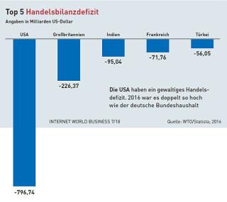 Top 5 der Länder mit dem höchsten Handelsdefizit