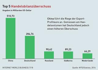 Top 5 Länder Handelsbilanzüberschuss