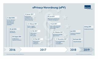 Einführung der ePrivacy-Verordnung