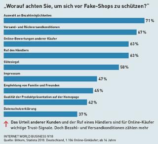 Worauf achten Sie, um sich vor Fake-Shops zu schützen?