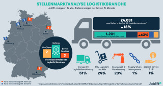 Start-ups in der Logistik