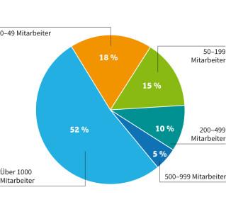 Big-Data-Stellenmarkt