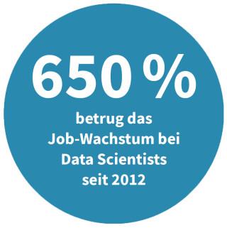 Job-Wachstum bei Data Scientists seit 2012