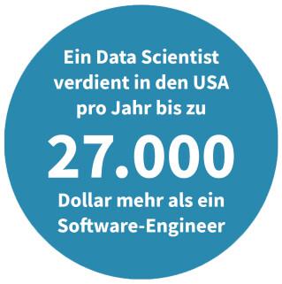 Mehrverdienst Data Scientist in den USA