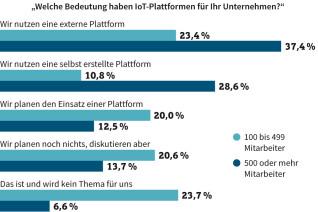 Bedeutung von IoT-Plattformen für Unternehmen