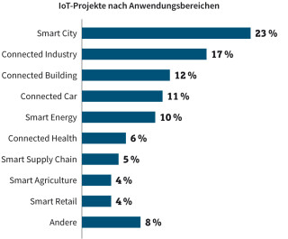 IoT-Projekte nach Anwendungsbereichen