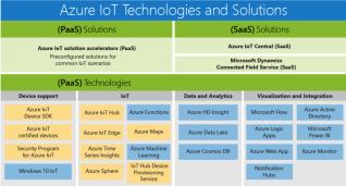 Microsoft Azure Technologiem