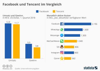 facebook und tencent