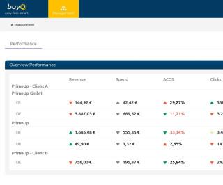 Dashboard von BuyQ Übersicht über Accounts