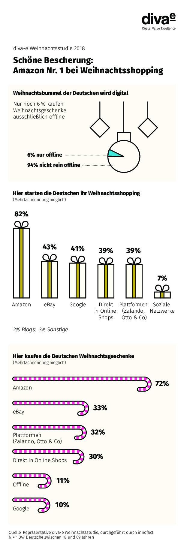 5315a9b2cd9b Wo kaufen die Deutschen ihre Weihnachtsgeschenke? - internetworld.de