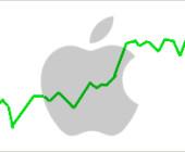Apples Gewinn steigt um 90 Prozent