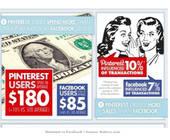 Social Commerce-Studie Pinterest vs. Facebook