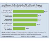 Was Google Shopping für Händler bedeutet