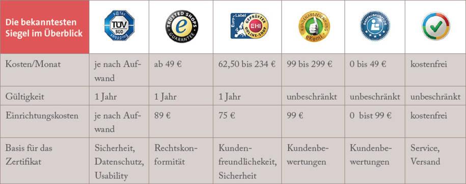 Welches Siegel für welchen Webshop  - internetworld.de bfe9b7f5f51