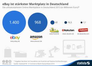 58461b6a5df519 Das rasante E-Commerce-Wachstum ist vorbei - internetworld.de
