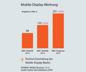 Statistik Mobile Display-Werbung