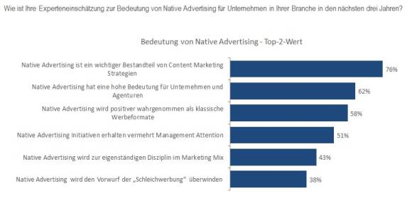 Native Advertsing chart