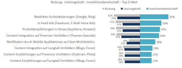 Nutzung von Native Advertising Formaten
