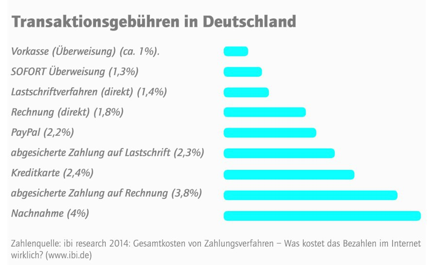 online zahlungsmethoden deutschland