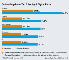 Agof Digital Facts