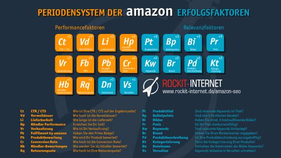 Amazon Periodensystem