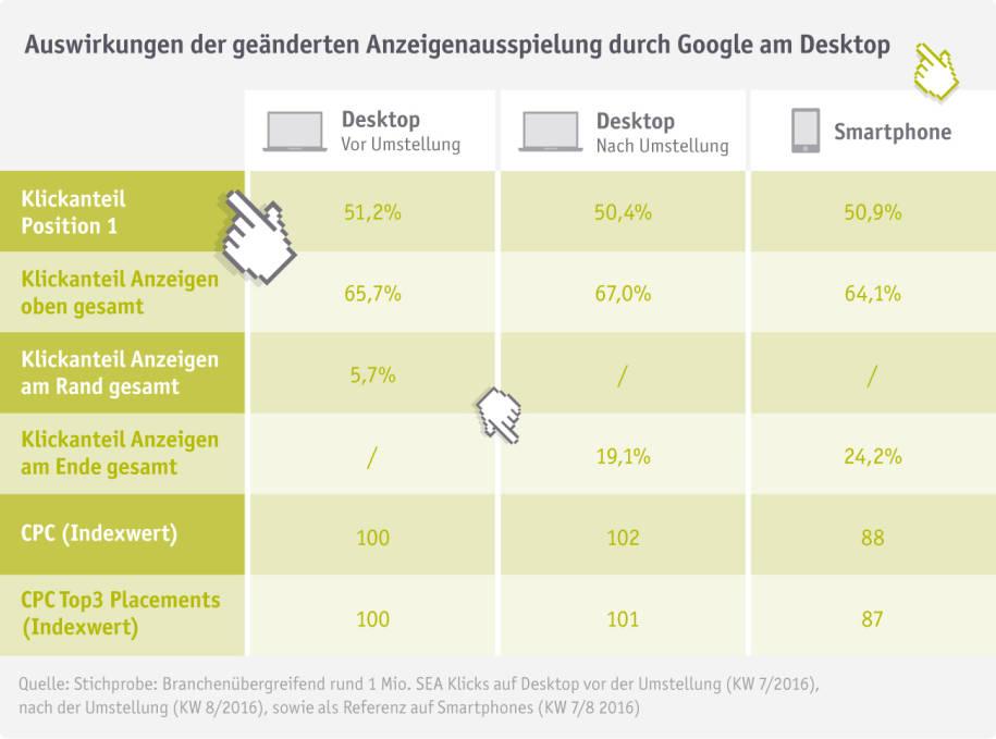 Klickvolumen und CPC nach Googles SEA-Änderungen Quelle: intelliAd