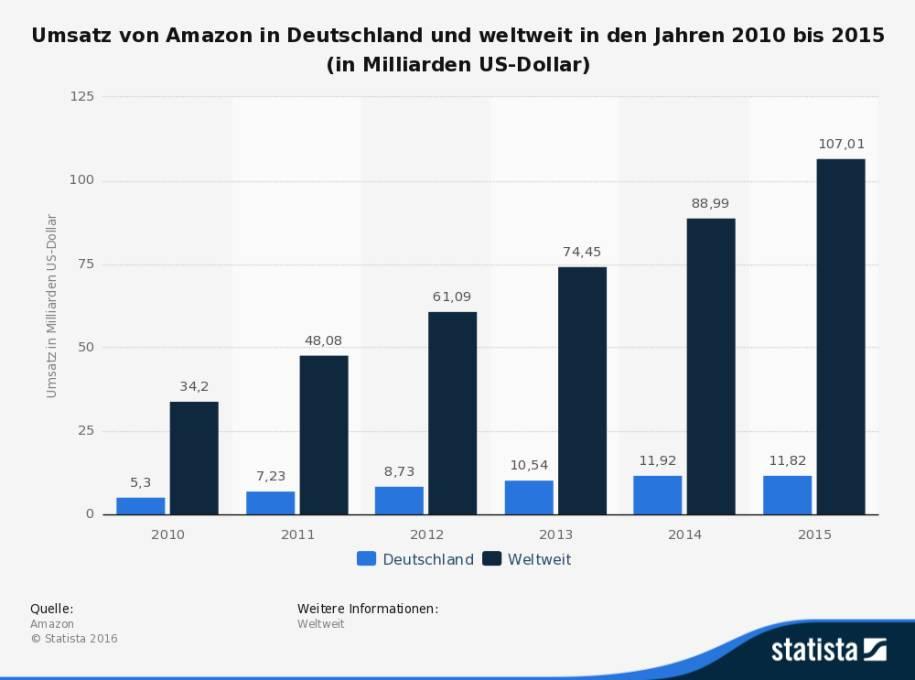 Umsatz Unternehmen Deutschland