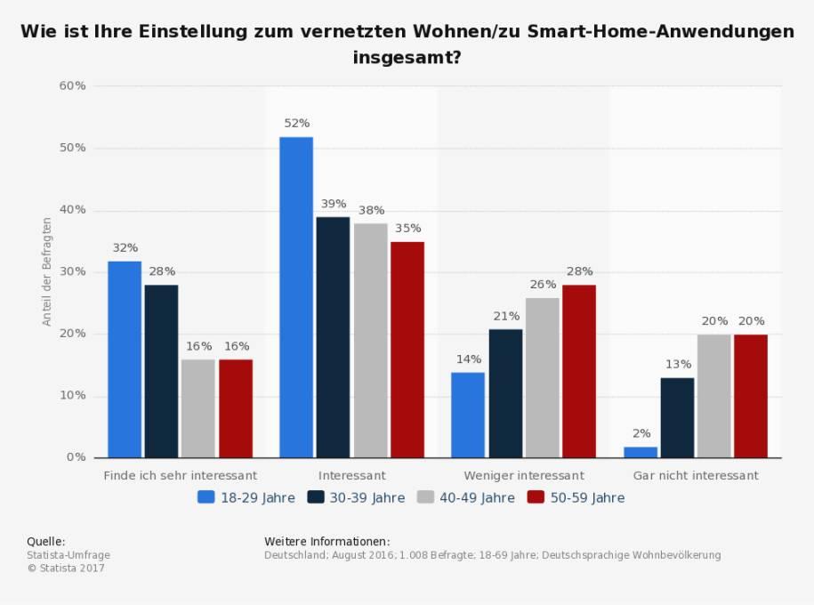 akzeptanz und nutzung von smart home in deutschland. Black Bedroom Furniture Sets. Home Design Ideas