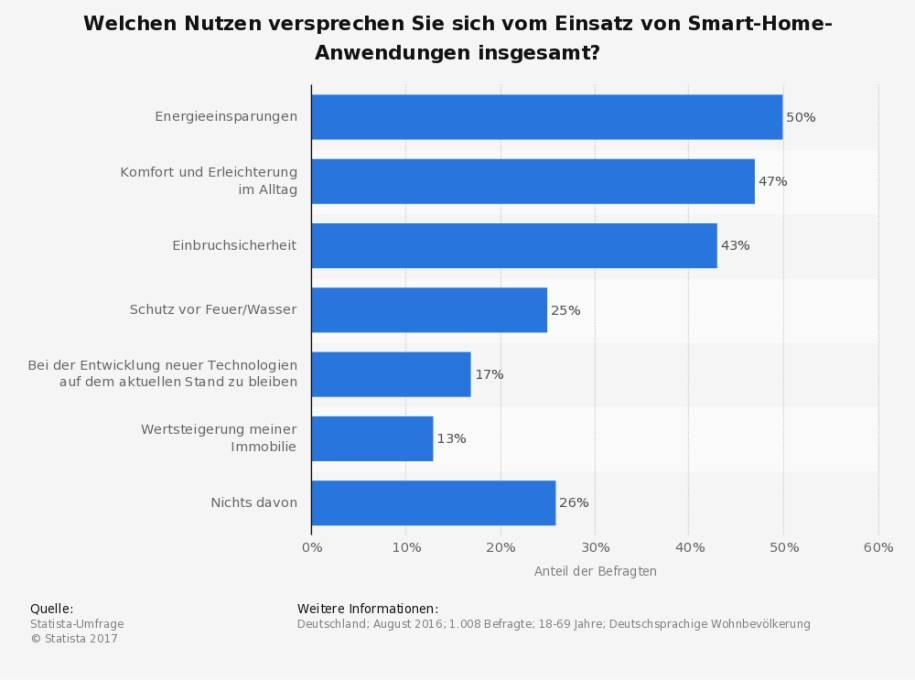 Akzeptanz Und Nutzung Von Smart Home In Deutschland Internetworldde