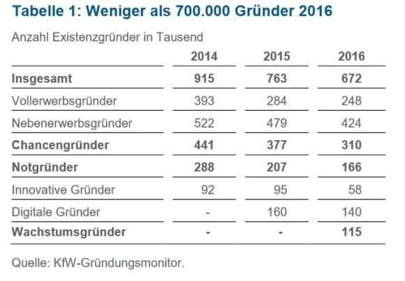 Start-ups 2016: So Wenig Gründungen In Deutschland Wie Nie