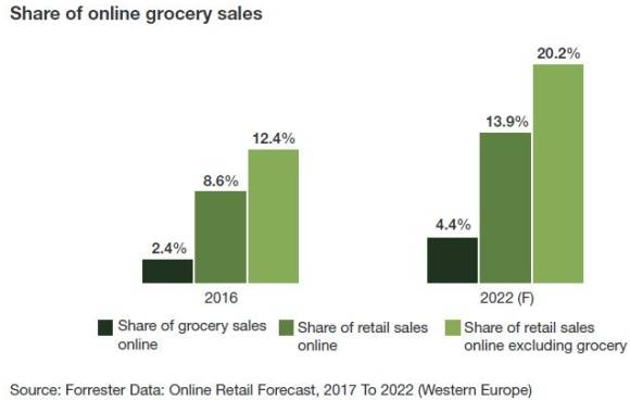 Forrester-Online-Retail-Forecast-2017-to-2022.jpg