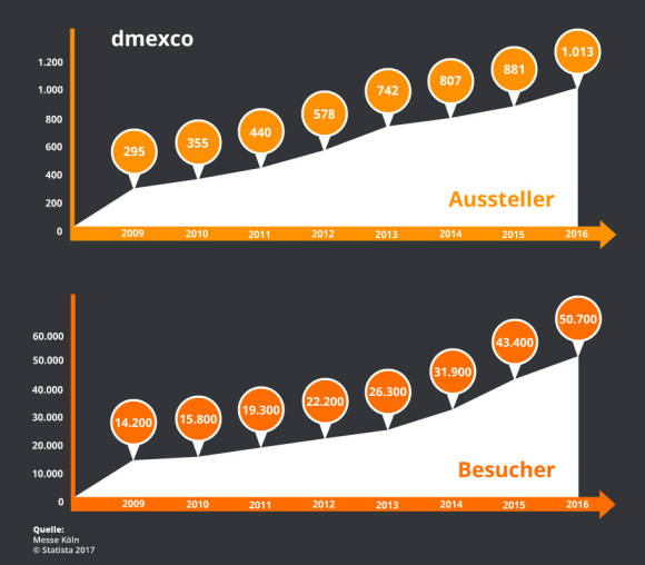 Statistic Dmexco