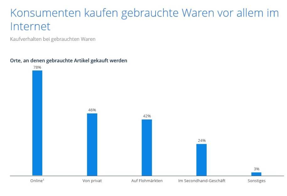 Second Hand Ware Der Recommerce Markt In Deutschland Internetworldde