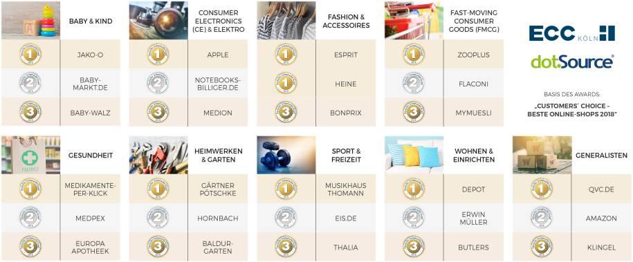 198c6dec51d293 Das sind Deutschlands beste Online Shops - internetworld.de