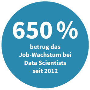 Job-Wachstum bei Data Scientists seit 2012