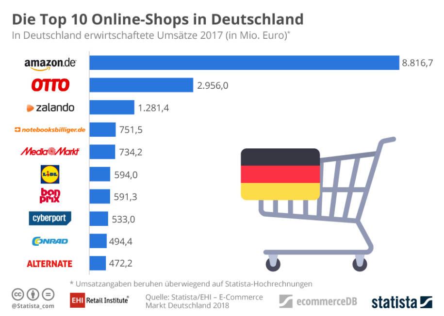 Kleine Online Händler Können Kaum Mehr Wachsen Internetworldde